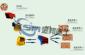 石子生产设备/联合破碎设备/砂石生产设备